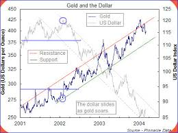Why Gold Usd Correlation Is Of Much Significance To Currency