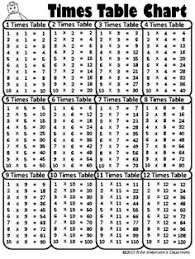 17 Best Multiplication Chart Images Math Lessons Math