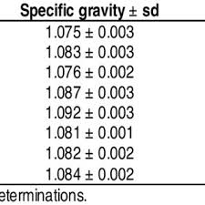 Specific Gravity And Dry Matter Contents Of 8 Potato