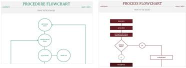 Accounting Flowchart Template Beauteous The Best Flowchart Templates For Microsoft Office