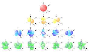 Spdf Orbitals Chart What Is Spdf Configuration Chemistry Stack Exchange