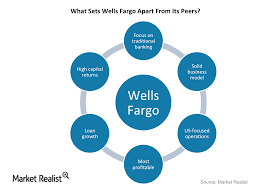 Wells Fargo What Sets It Apart From Its Peers Market Realist