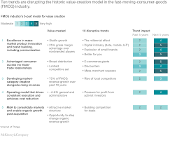 Organizational Chart Of A Food Service Establishment A New Model Of Value Creation For The Fmcg Industry Mckinsey