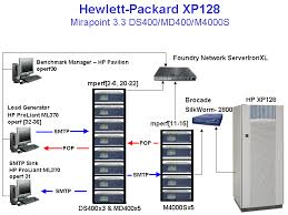 specmail2001 result hp storageworks disk array xp128 hp iris download at Hp Network Diagram