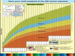 Who Growth Charts Who Growth Chart