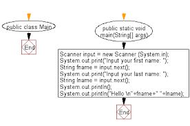 Print Name Java Exercises Print Hello And Your Name On A Separate Line