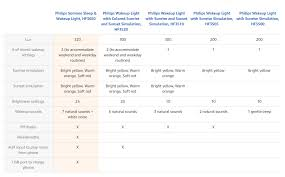 philips wake up light alarm clock comparison