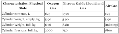 Nitrous Calculator Chart Cylinder Content Weight Vs Pressure