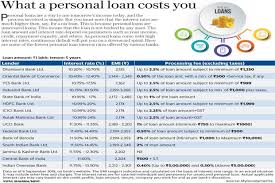 Sbi Car Loan Rate Of Interest Chart Personal Loan Interest Rates Sbi Vs Icici Bank Vs Hdfc Bank