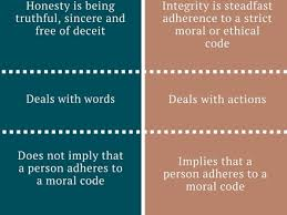 essay on integrity essays on honesty and integrity essay on integrity
