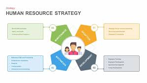 Strategy Presentation Human Resource Strategy Powerpoint Template And Keynote Slide