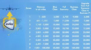 Ba Avios Upgrade Chart British Airways Executive Club Program Changes 2015 One