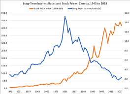 Interest Rate Chart 2019 The Most Important Charts To Watch In 2019 Macleans Ca