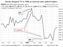 Stock Market 1994 Chart Dow Jones Industrial Average S P 500 Spike In Rates Could