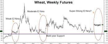 Lets Add Wheat To Our El Niño Portfolio Rmb Group