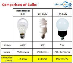 Cfl Light Bulb Wattage Comparison Comparison Of Bulbs Incandescentbulb Cfl Led Wipro