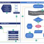 Wsus Process Flow Chart Sccm Software Update Part 1 Ndash