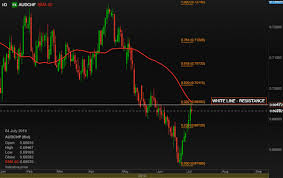 Audchf Currency Pair Live Forex Chart Aud Chf