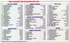 German Pc And Video Game Sales Charts 1995 To 2001 Mcv