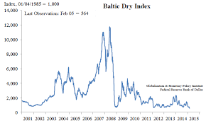 The Baltic Dry Index Will Remain Depressed Seeking Alpha