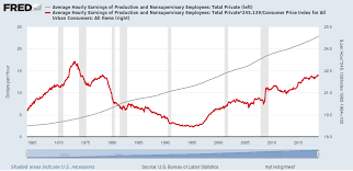 Real Wage Growth Chart Real Wages Wikipedia