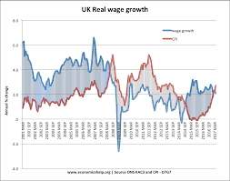 Real Wage Growth Chart Real Wages Economics Help