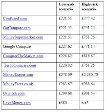 compare auto insurance quotes pleasing car insurance quotes comparison nj rrrtv
