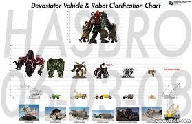 Robot Size Chart Seibertron Com Energon Pub Forums Robot Size Comparison Of