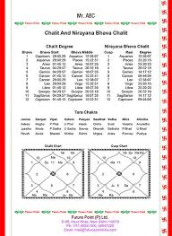 Hindi Kundali Chart Free Online Kundli Making Software By Date Of Birth And Time