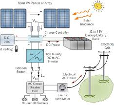 grid connected pv system connects pv panels to the grid grid connected pv system batteries