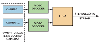 fpga based system combines two video streams to provide d video high level block diagram