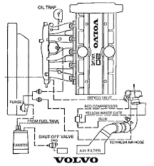 volvo v xc engine diagram volvo wiring diagrams