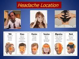 Headache Chart Headache Location Headache Remedies