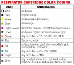 Respirator Cartridge Selection Chart Tc Numbers And Cartridge Colors Pesticide Environmental