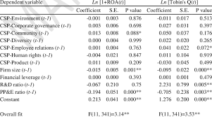 Company Profile Sample Download Simple Fixed Effects Hypothesis Tests In The Manufacturing Sample