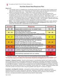 Wbgt Chart Humidex Heat Stress Response Plan Chart Revised