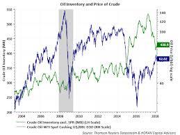U S Dollar Influencing Oil Prices Seeking Alpha