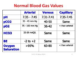 Gas Venous Blood Gas