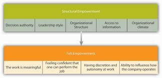 Contemporary Approaches To Job Design 6 2 Motivating Employees Through Job Design Organizational