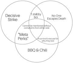 A Perk Venn Diagram Deadbydaylight