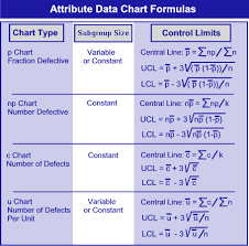 Control Limit Chart In Excel Statistical Process Control Spc Tutorial