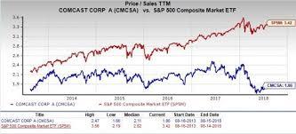 Is Comcast Cmcsa A Great Stock For Value Investors Nasdaq