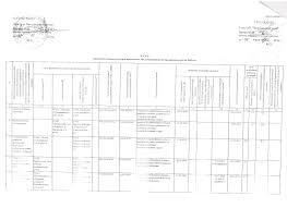 Контрольная деятельность Официальный информационный портал  План проведения проверок