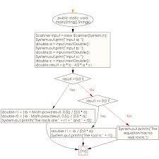 flowchart java conditional statement exercises solve quadratic equations