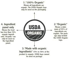 What is Certified Organic and Why Should You Care? | Plantlife Blog