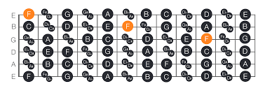 Notes On A Fretboard Chart How To Find Memorise The Notes On The Guitar Fretboard