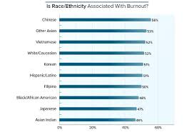 Medscape Lifestyle Report 2017 Race And Ethnicity Bias And