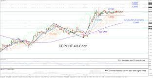Technical Analysis Gbpchf Forms A Bullish Rectangle Short