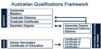 Study In Australia Education In Australia Nodnat