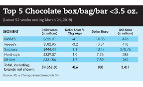 Snickers Bar Size Chart The State Of The Global Candy Industry In 2019 2019 06 10